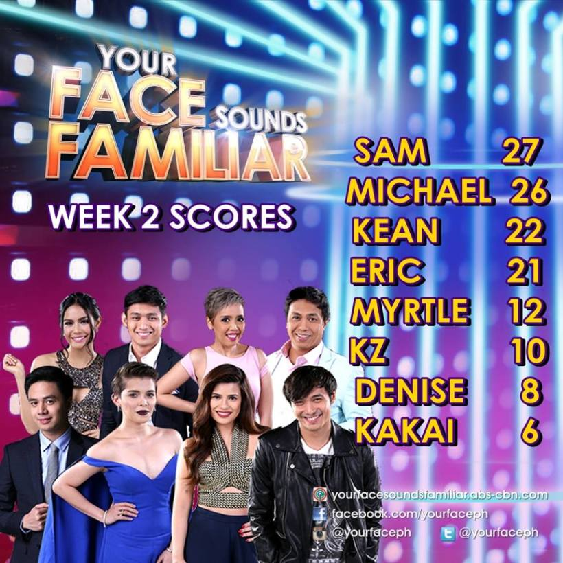 "CURRENT SCORES ON CELEBRITIES COMPETING AT ""YOUR FACE SOUNDS FAMILIAR"""